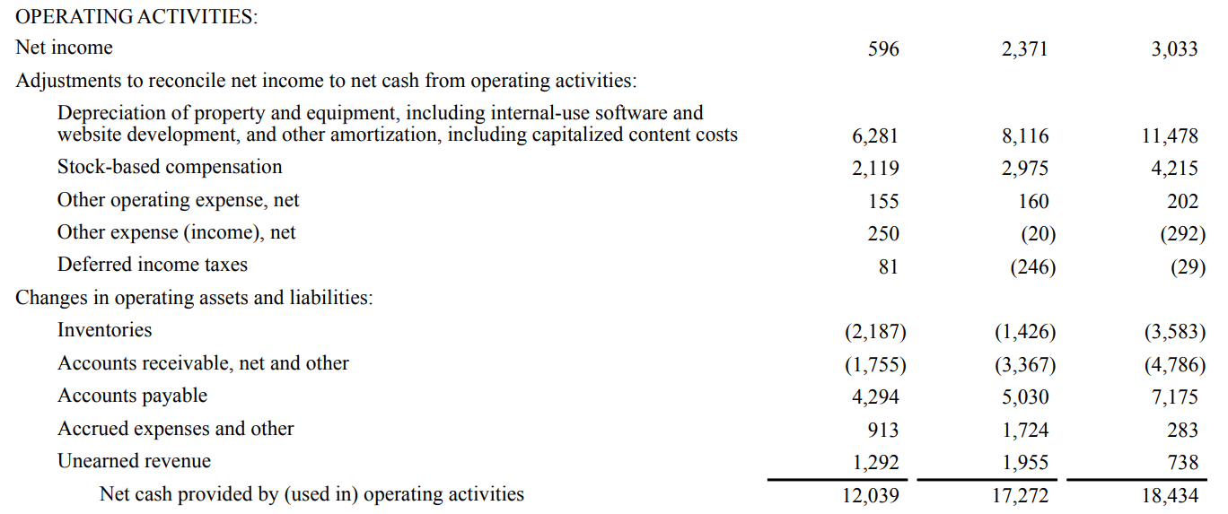 Financial Statements Examples - Operating Activities