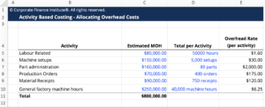 Activity-Based Costing Calculator