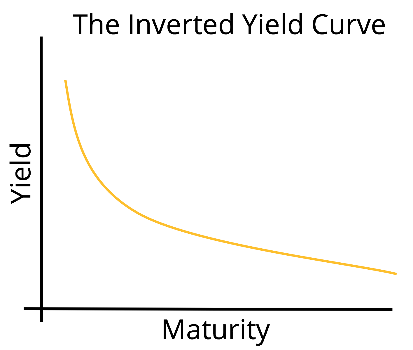 The inverted Yield Curve
