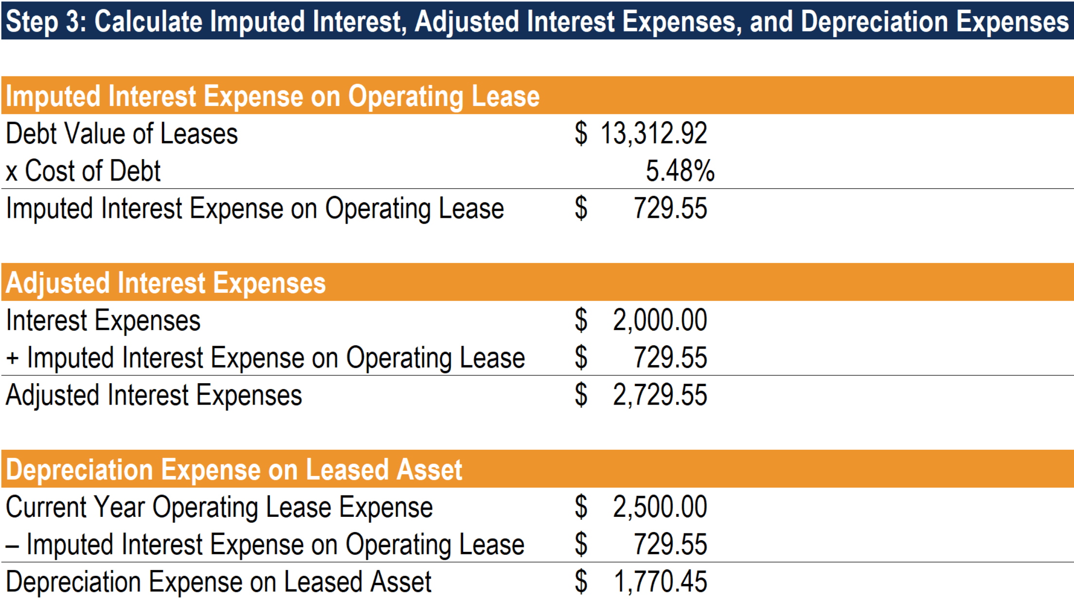 Operating Lease - Approximation Method Step 3