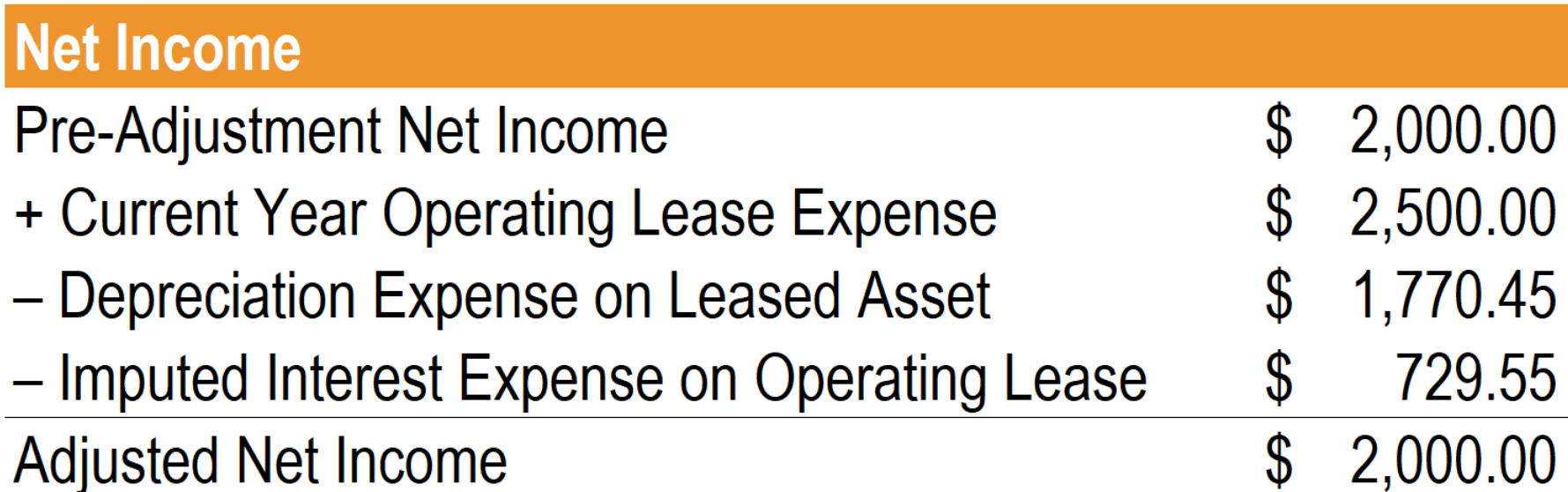 Operating Lease - Approximation Method Step 4 - Net Income
