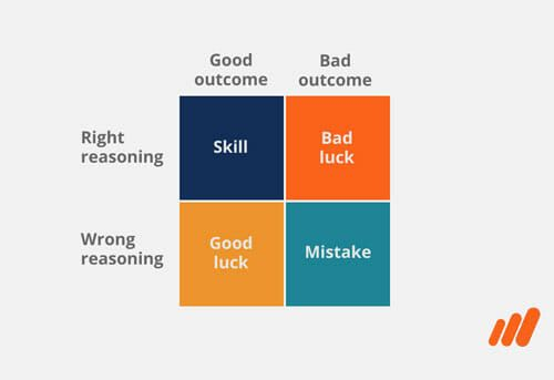 Cognitive Bias in Behavioral Finance Course