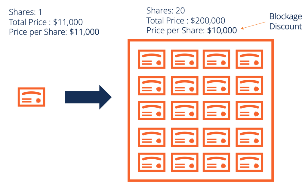 Blockage Factor Illustration - Buying 1 share is more expensive than buying a block of many