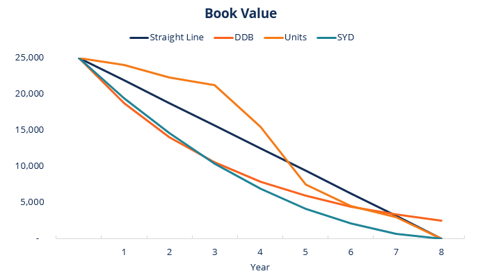 Book Value for various Types of Depreciation Methods