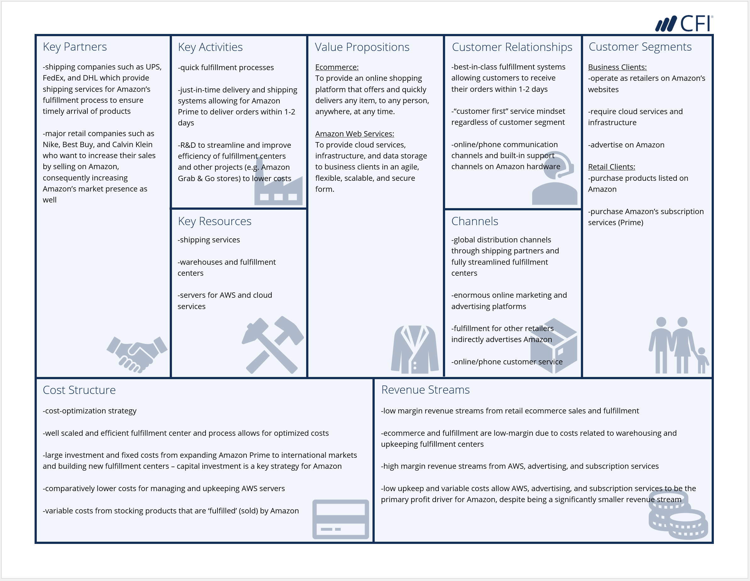 Business Model Canvas - Amazon Example