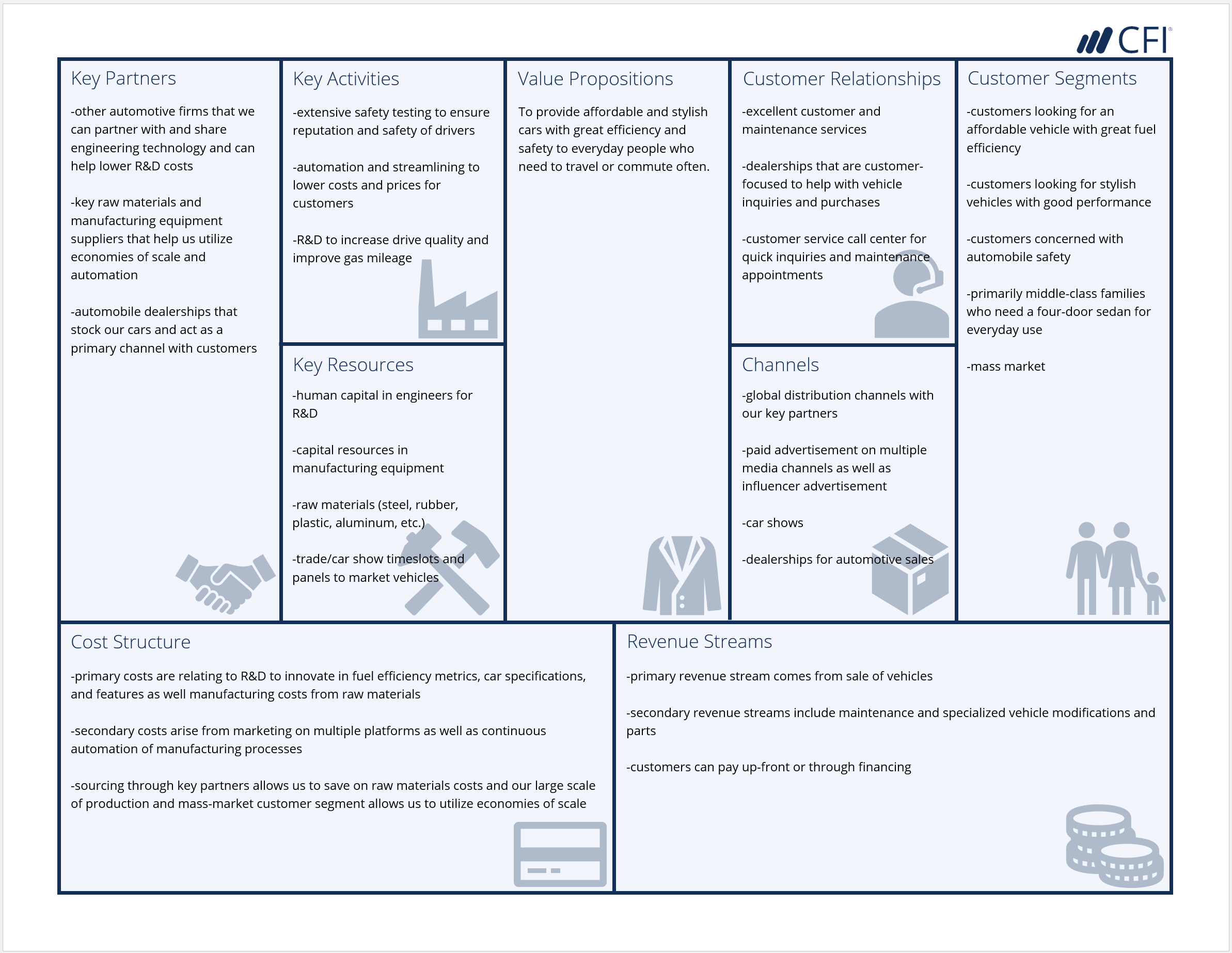 Business Model Canvas - Automotive Example