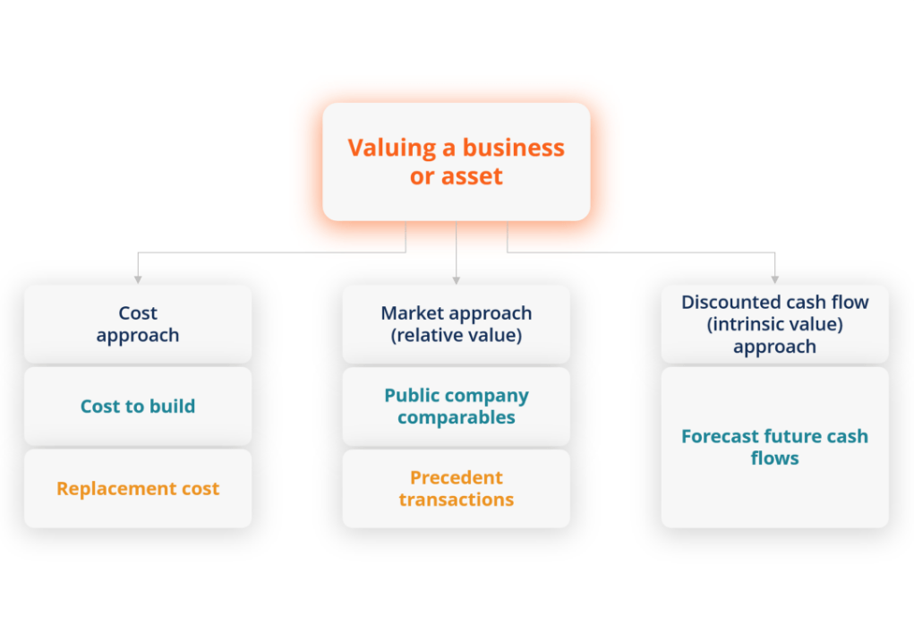 image with business valuation concept - part of the fmva certificate