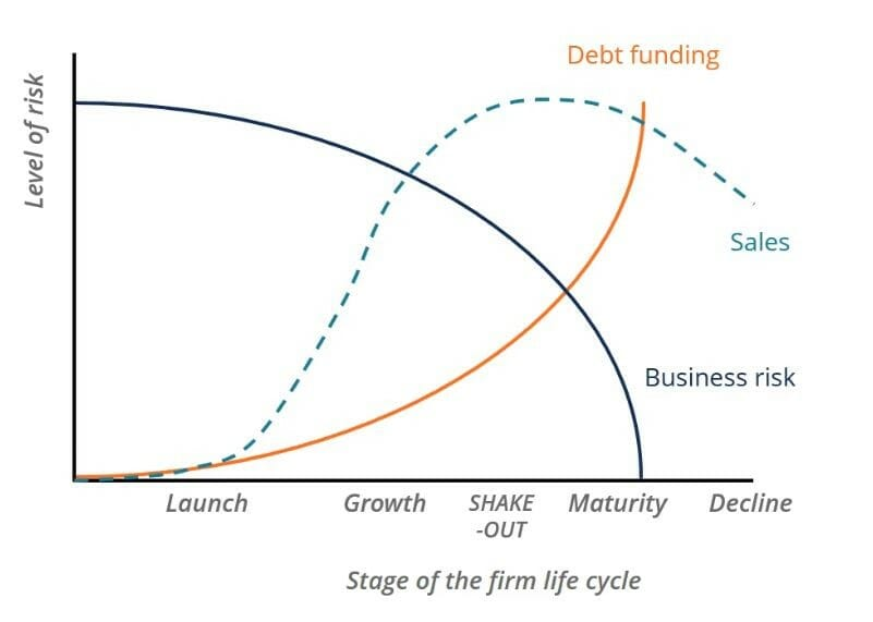 Business Life Cycle - Understanding the 5 Different Stages