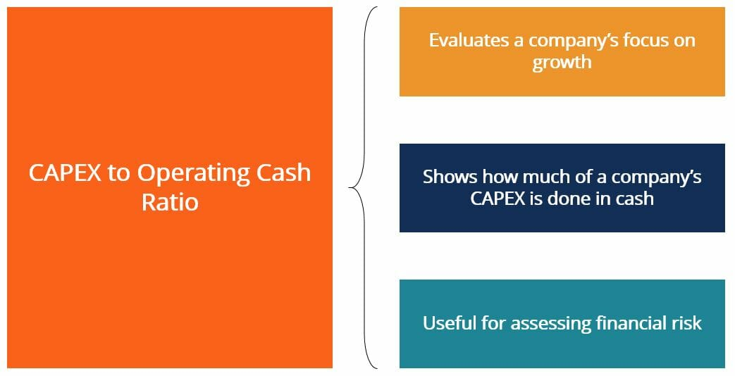 CAPEX to Operating Cash Ratio - Summary