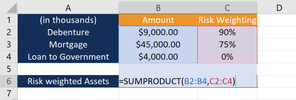 Example of Excel SUMPRODUCT Function