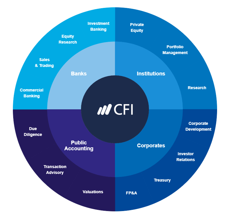 CFI Finance Career Map