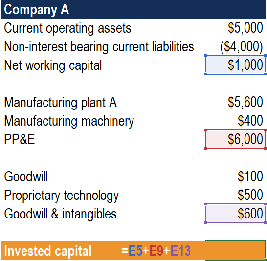 Invested Capital Operating Approach Example