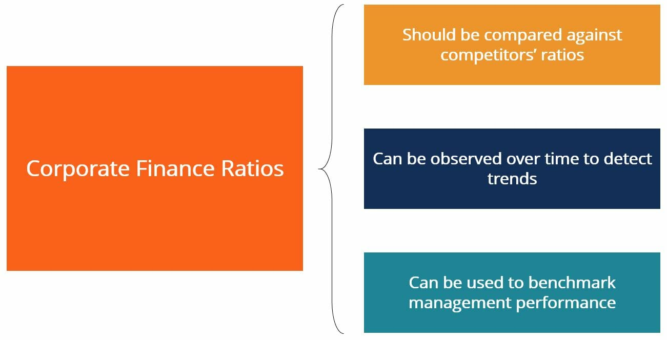 Corporate Finance Ratios (Summary)