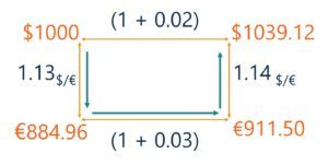 Covered Interest Rate Parity (IRP) Example Solution 3