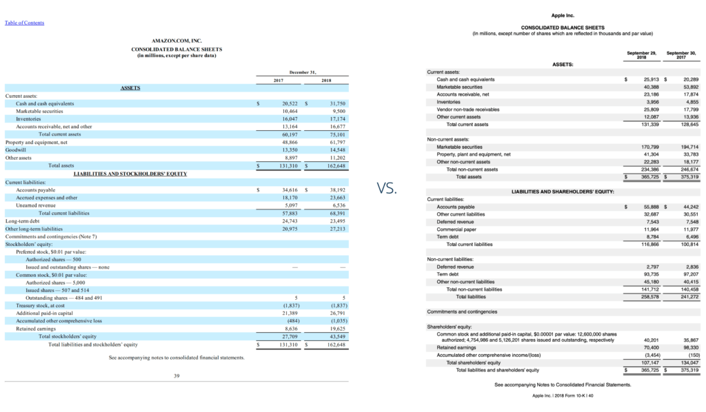 Cross Sectional Data Analysis - amazon and apples 2018 consolidated balance sheets side by side