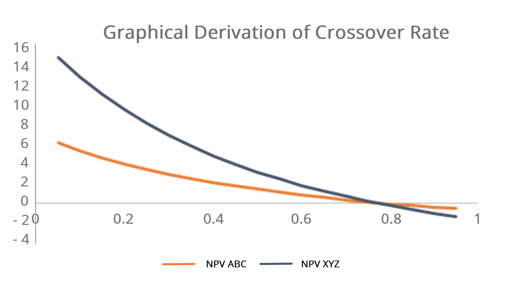crossover rate graph