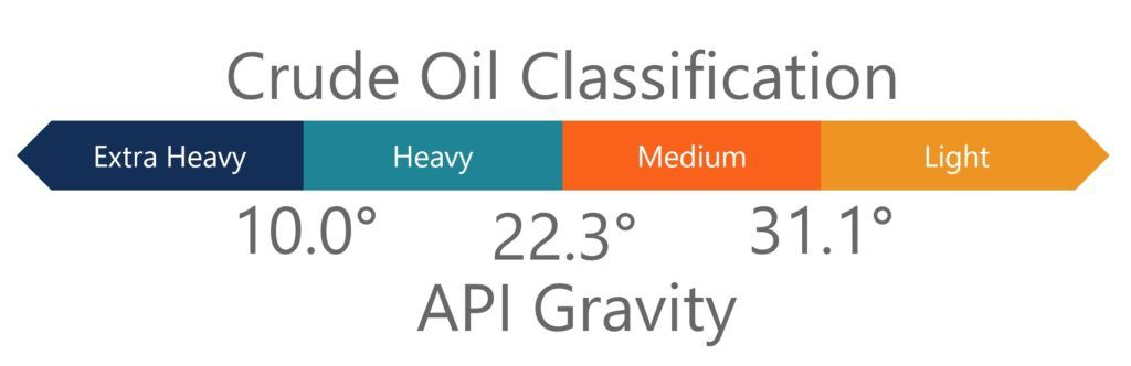 Crude Oil Density Classifications