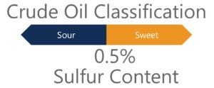 Crude Oil Classification by sulfur content