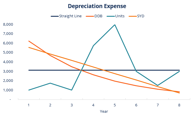 Depreciation Methods 4 Types Of Depreciation You Must Know