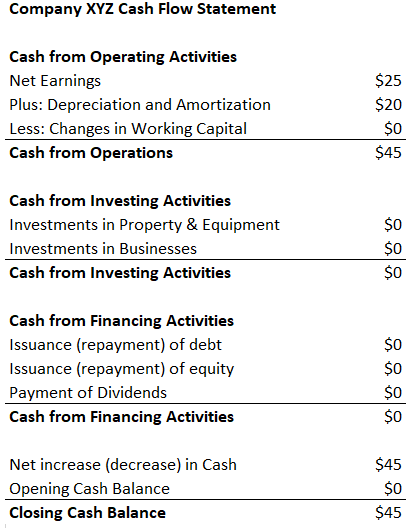 EBITDA Cash Flow Statement