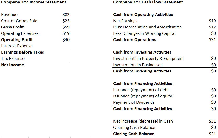 EBITDA Income Statement 2