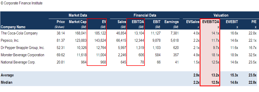 EBITDA Multiple in a Comps Table Valuation