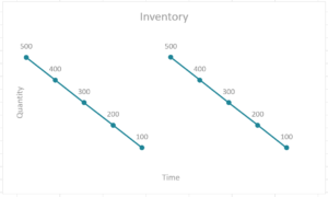 Inventory and EOQ