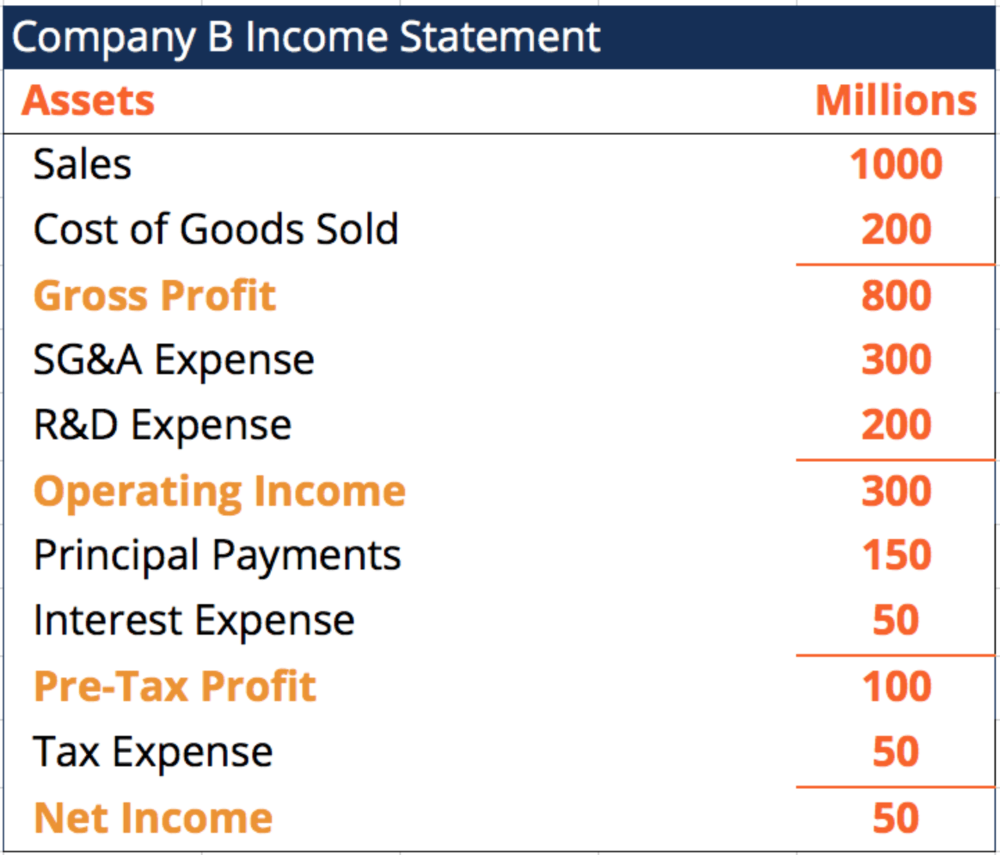 Income Statement for DSCR Example 2