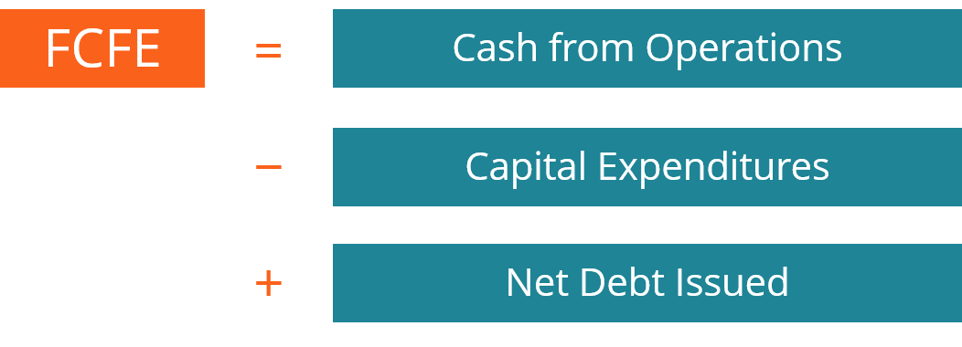 Free Cash Flow to Equity (FCFE) - Learn How to Calculate FCFE