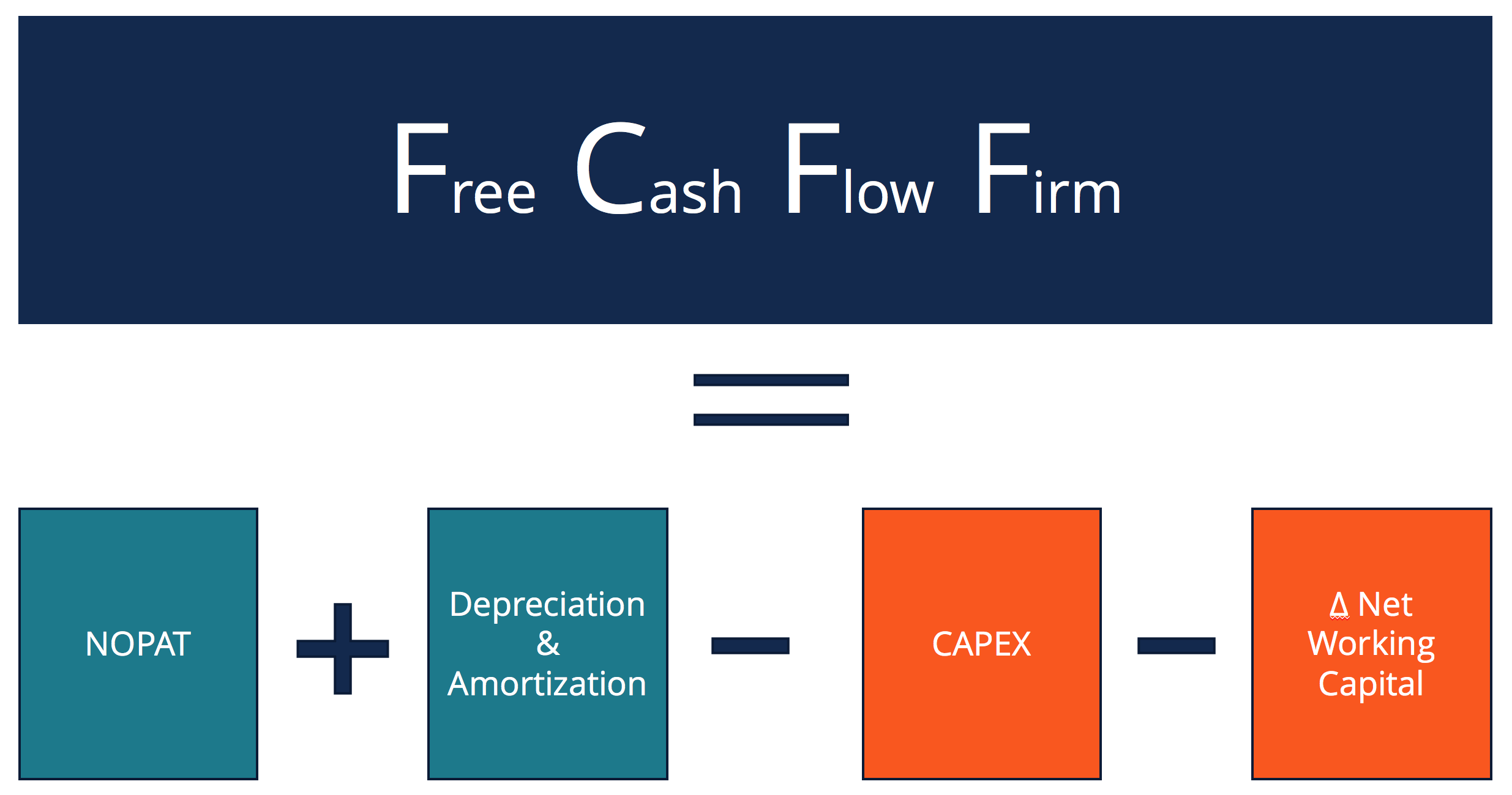Free Cash Flow to Firm (FCFF) - Formulas, Definition & Example