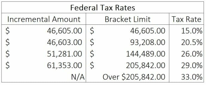 federal tax rates (2018)