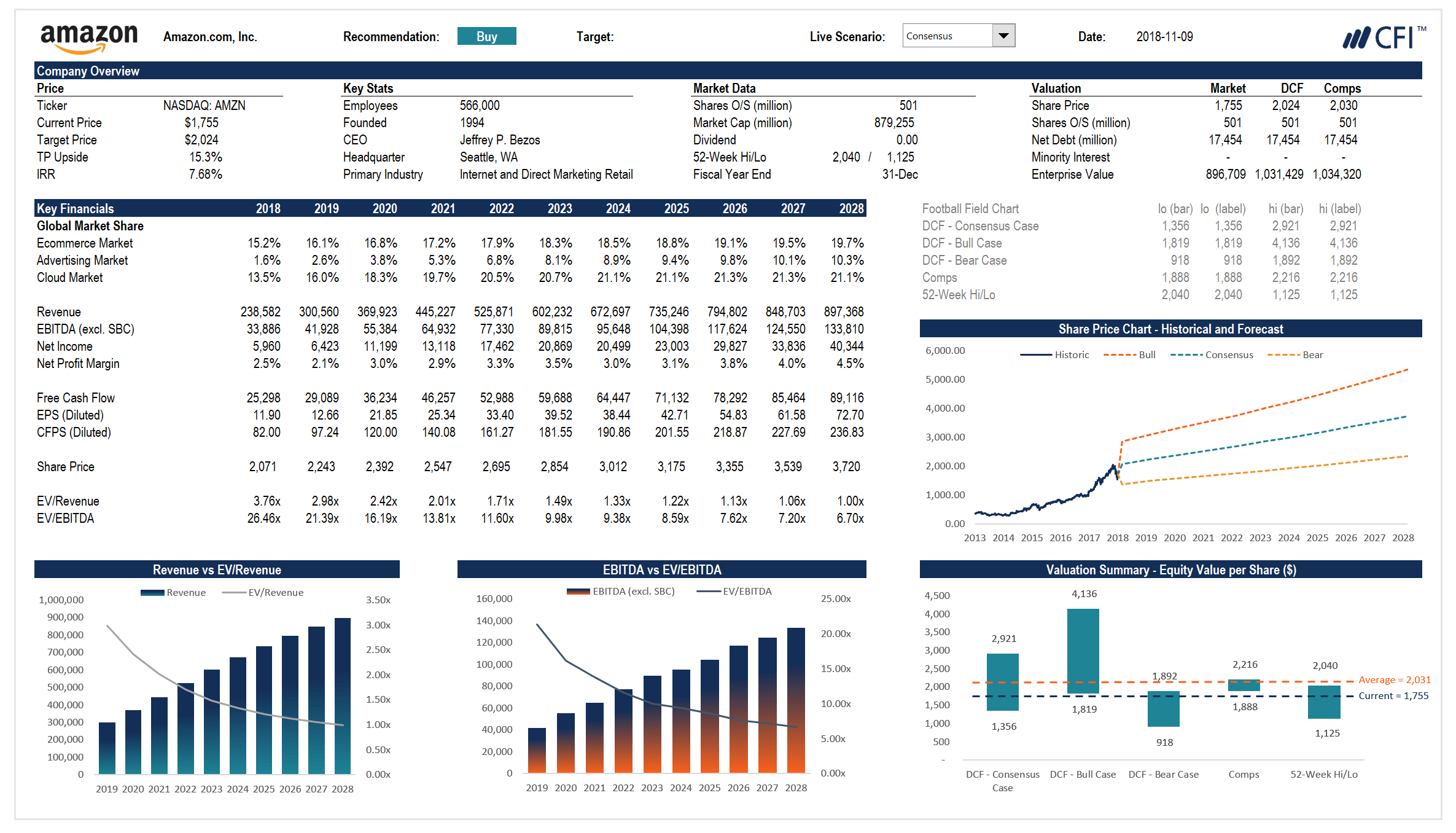 financial model dashboard design