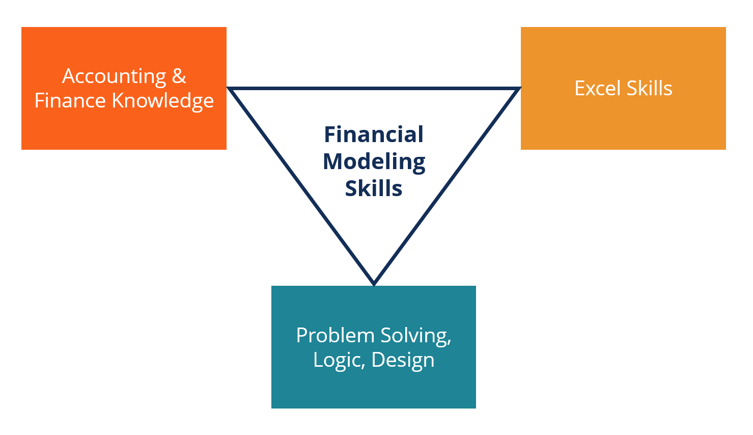 Financial Modeling Skills