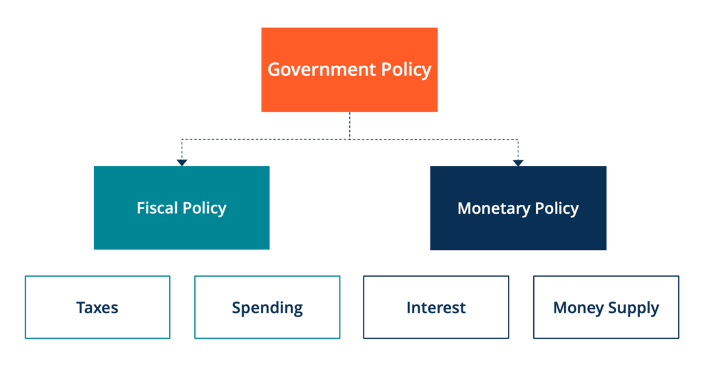 Fiscal Policy - Breakdown of Government Policy between Fiscal and Monetary