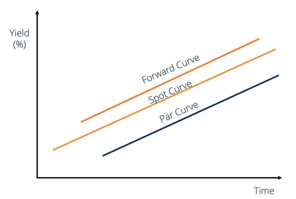 Forward Rate Curve
