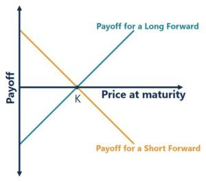 Forward contract payoff diagram