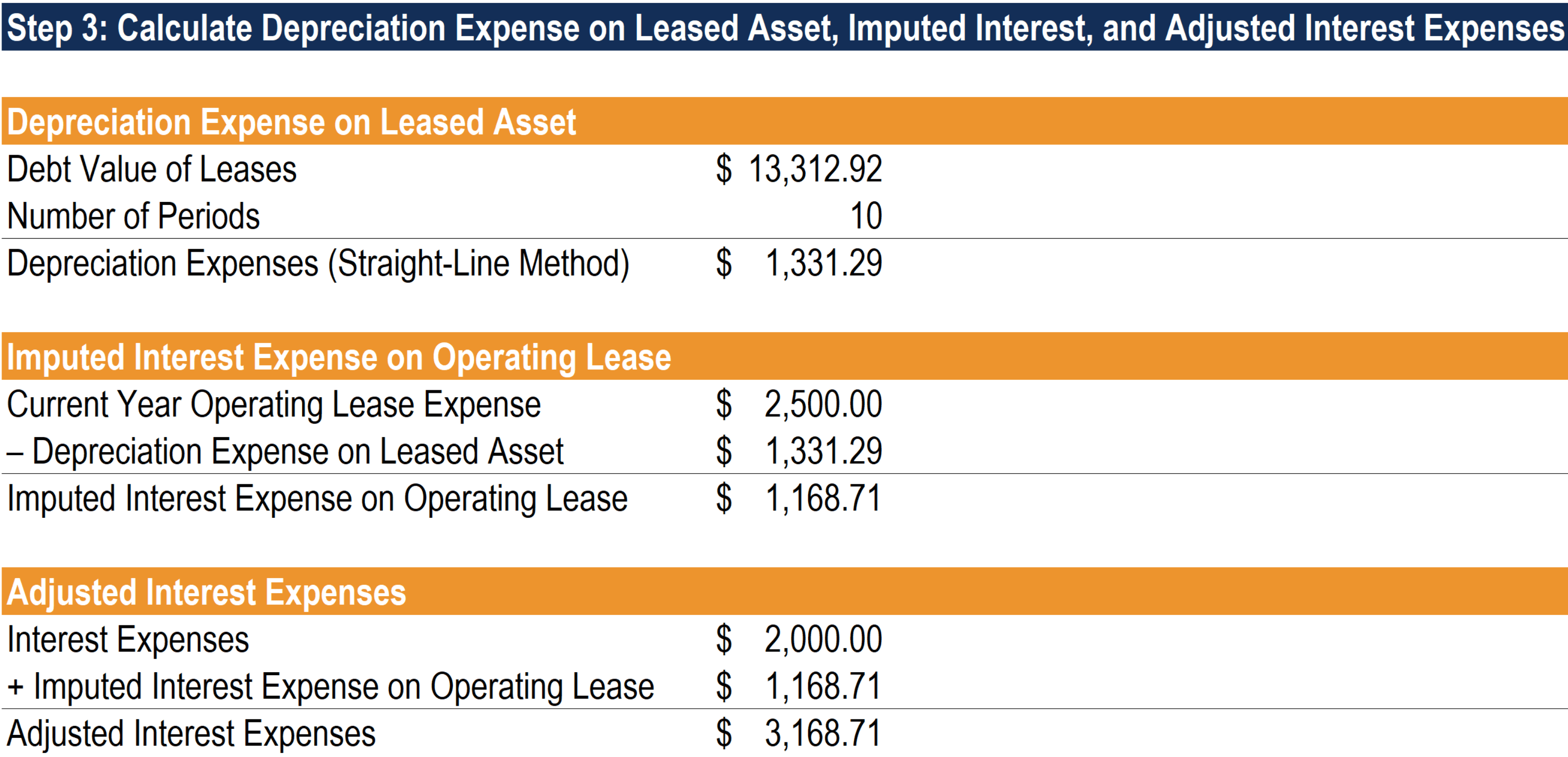 Operating Lease - Full Adjustment Method Step 3