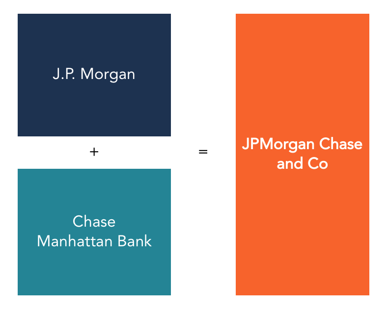 JPMorgan and Chase Manhattan merger