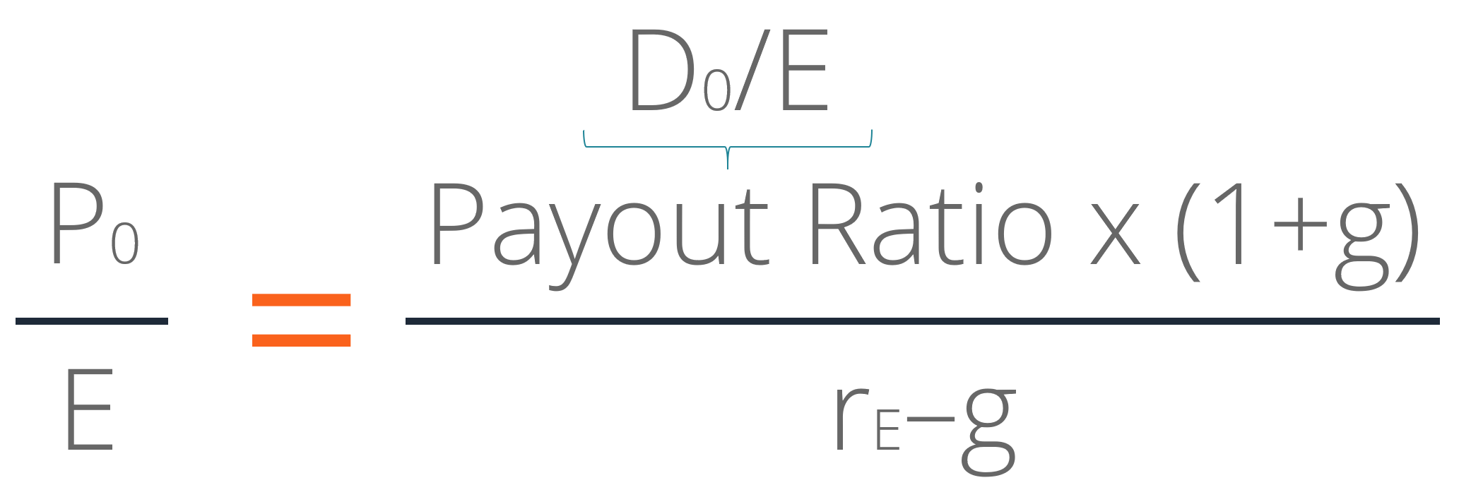 Justified Price-to-Earnings Ratio - Alt