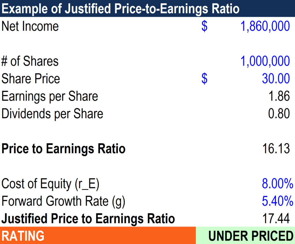 Justified Price to Earnings Ratio - Excel