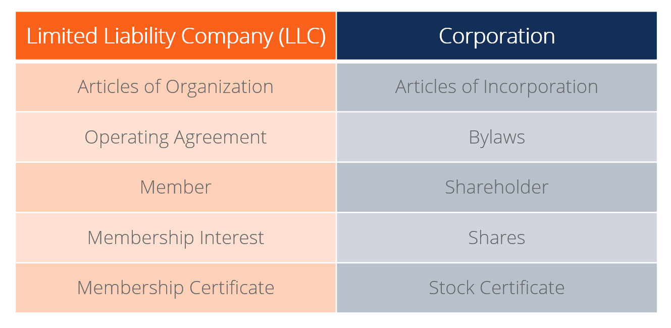 Limited Liability Company - LLC vs. Corporation Terms