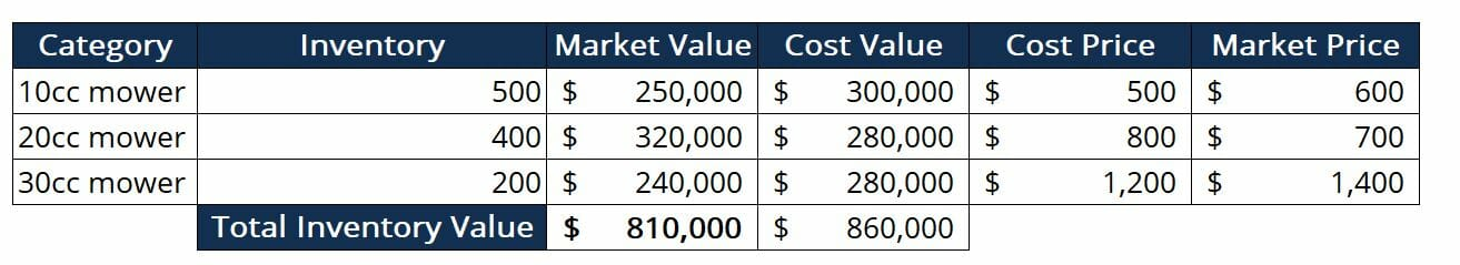 Inventory Valuation - Major Category Method