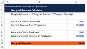 Marginal Revenue Calculator