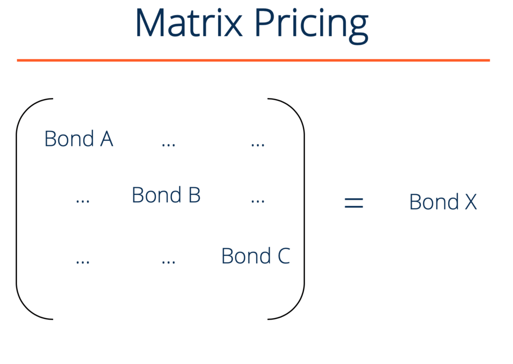 Matrix Pricing for Bonds - Illustration of Matrix composed of different bonds, to estimate a certain bond