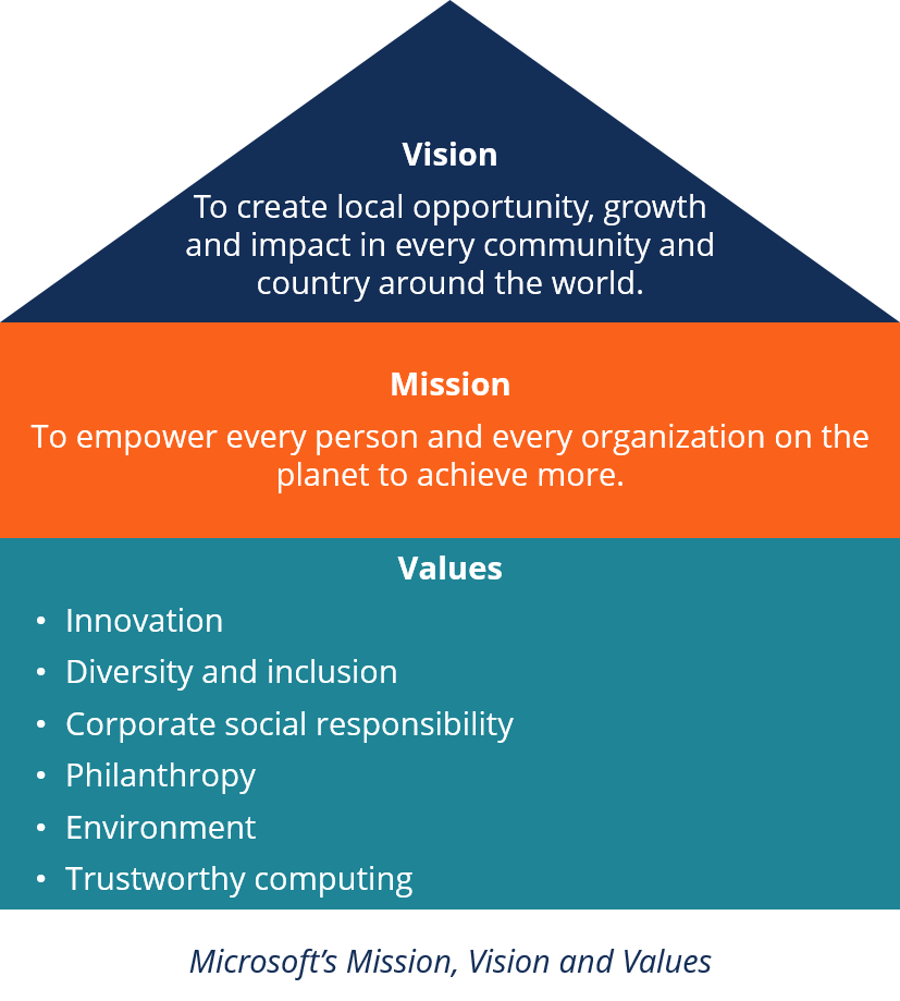 Microsoft's mission statement, vision statement and values