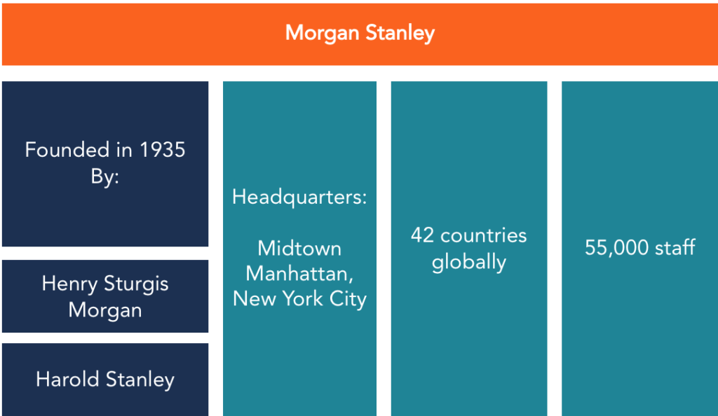 Morgan Stanley Corporate Structure