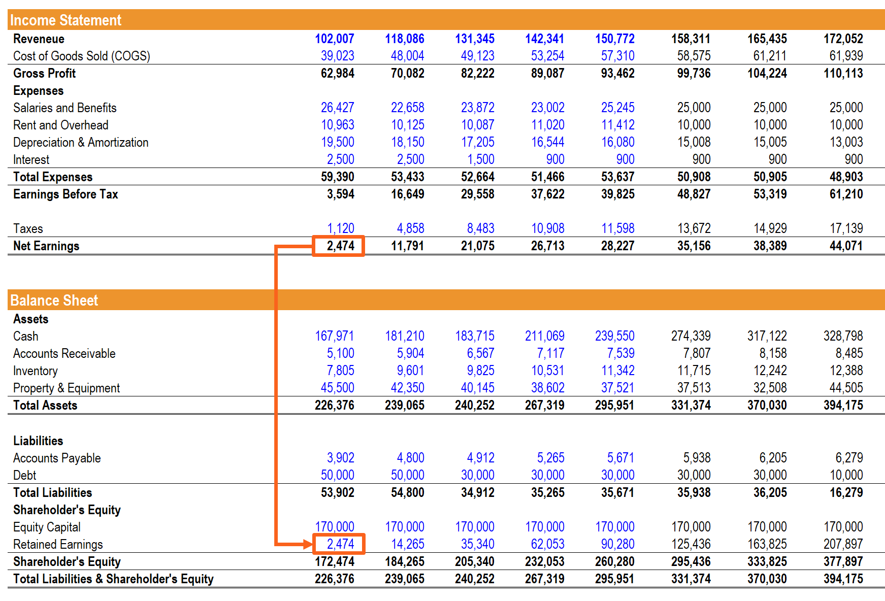 Linking income statement to balance sheet
