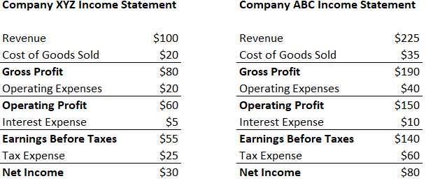 Net Profit Margin - Example 1
