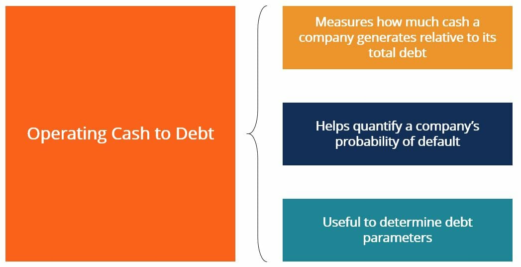Operating Cash to Debt Ratio - Summary