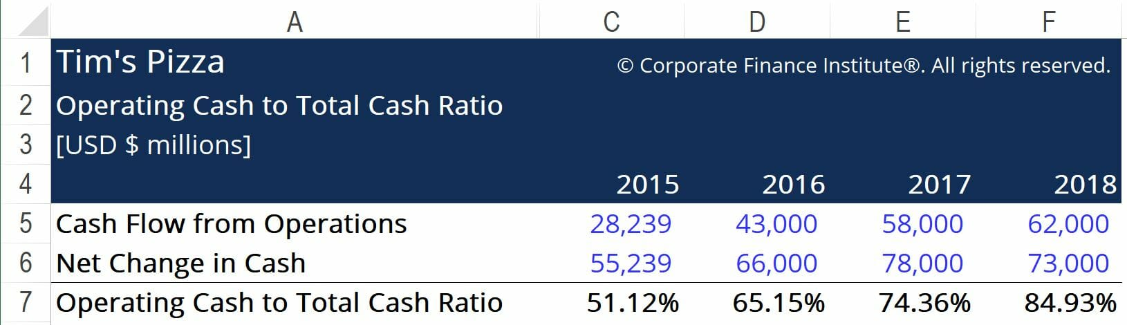 Operating Cash to Total Cash Ratio - Ex1